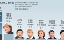 Kết quả thăm dò ý kiến của 1.000 người Hàn Quốc về lãnh đạo nước ngoài họ muốn chọn làm tổng thống nước mình. Ảnh: Dong-A Ilbo.