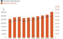 Cả số lượng cá nhân siêu giàu và tổng tài sản của nhóm này đều đang trở lại xu hướng tăng sau khi sụt giảm năm 2015. Đồ họa: Weath X.