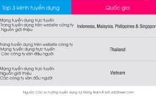 3 kênh tuyển dụng được yêu thích nhất tại một số nước Đông Nam Á.