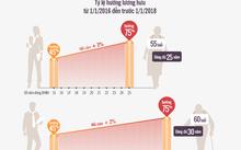 Mức bình quân tiền lương tháng đóng BHXH và không quá 75%