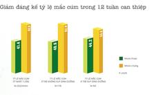 Bảng kết quả: Giảm đáng kể tỷ lệ mắc cúm trong 12 tuần can thiệp (p<0,05)