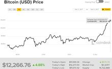 Mỗi Bitcoin hiện có giá hơn 12.200 USD