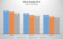 Giá Honda CR-V trong một tháng qua liên tục giảm.