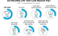Tỷ lệ người Việt dùng tiền nhàn rỗi để tiết kiệm giảm mạnh.