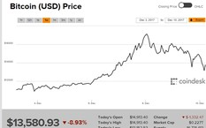 Diễn biến giá Bitcoin trong một tuần qua.
