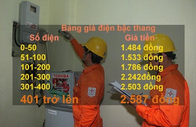 Biểu giá bán lẻ điện sinh hoạt hiện hành.