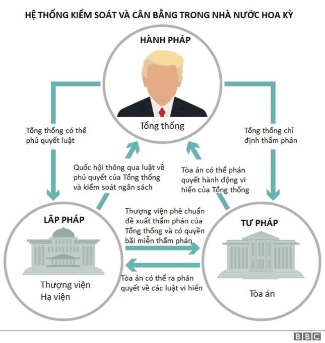Donald Trump và cuộc chiến với ngành tư pháp Hoa Kỳ - ảnh 1
