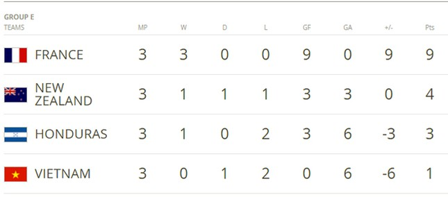 U20 Việt Nam thua tiếc nuối, đứng cuối bảng E World Cup - ảnh 1