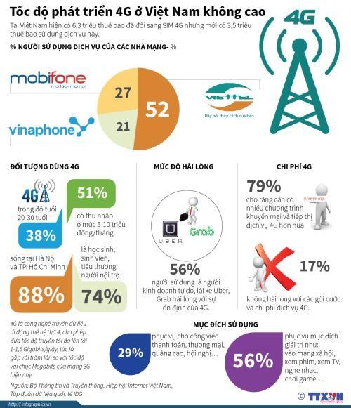 51% người sử dụng 4G ở Việt nam có thu nhập từ 5-10 triệu đồng/tháng - ảnh 1