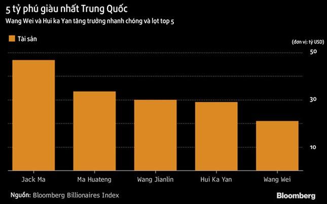 Giới siêu giàu Trung Quốc kiếm tiền giỏi nhất năm 2017 - ảnh 1