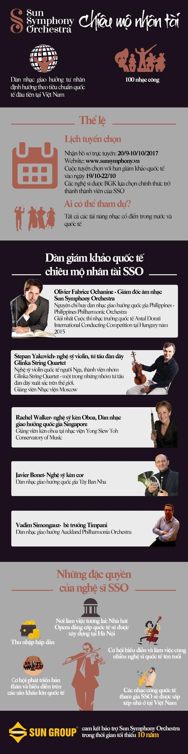 Infographic: Nhiều giám khảo quốc tế sẽ đánh giá tài năng âm nhạc cổ điển Việt Nam - ảnh 1