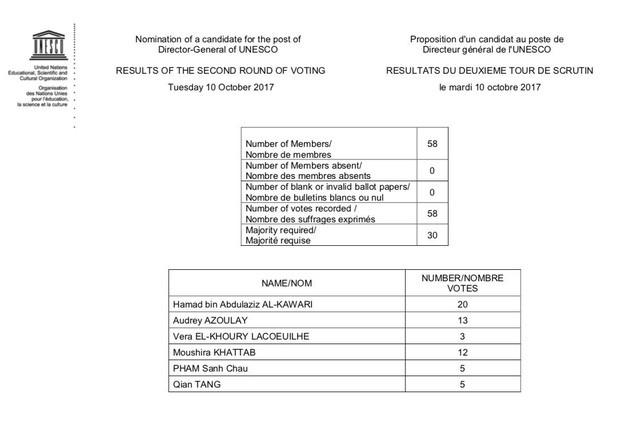 Bầu tân tổng giám đốc UNESCO vòng 2: Đại sứ Phạm Sanh Châu tăng 3 lá phiếu - ảnh 1