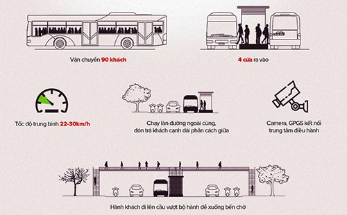 Xe buýt nhanh Hà Nội chạy miễn phí một tháng - ảnh 1
