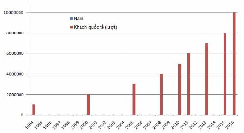 Việt Nam đạt kỷ lục đón 10 triệu khách quốc tế - ảnh 1