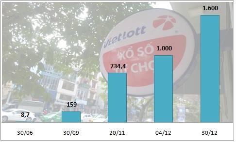 Vietlott 'vượt mặt' nhiều công ty xổ số truyền thống sau 5 tháng kinh doanh - ảnh 1