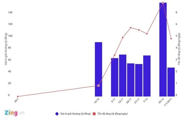 Liên tục trả thưởng chục tỷ, vì sao Vietlott vẫn lãi lớn? - ảnh 1