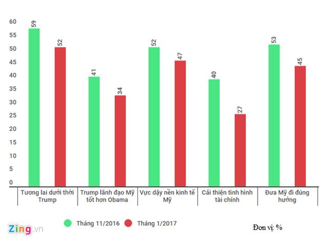 Tỷ lệ ủng hộ Trump giảm trước ngày nhậm chức tổng thống - ảnh 1