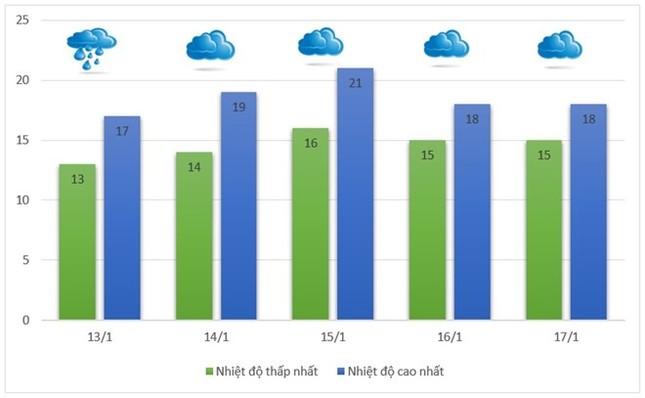 Bao giờ Bắc Bộ hết mưa rét? - ảnh 1