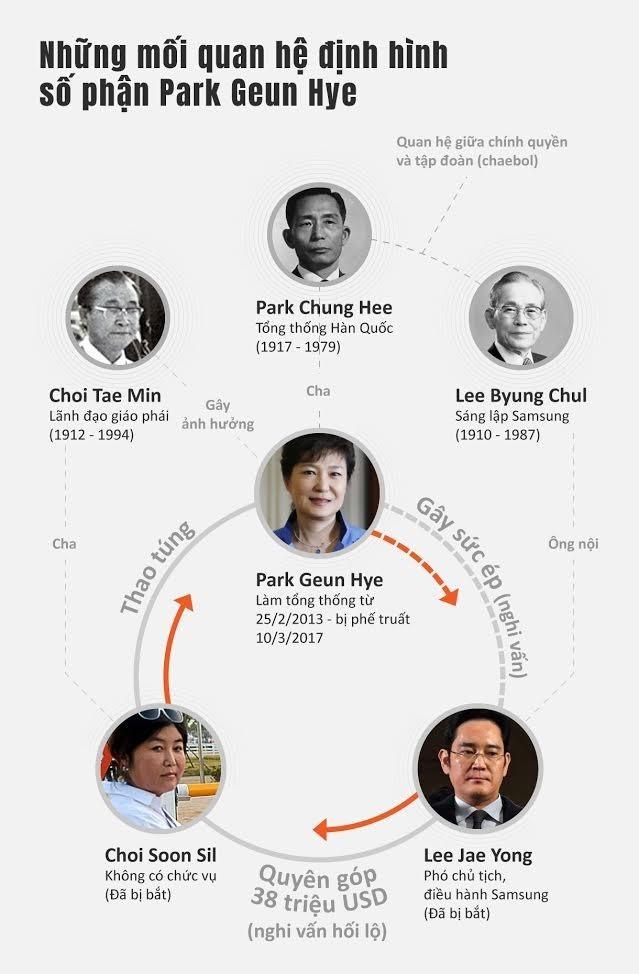 Bạn thân pháp sư xin lỗi bà Park sau khi tổng thống bị phế truất - ảnh 1