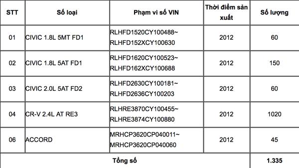 Thu hồi 1.335 sản phẩm lỗi thuộc xe Honda  - ảnh 1