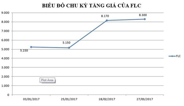 Ông Trịnh Văn Quyết muốn mua thêm 10 triệu cổ phiếu FLC  - ảnh 1
