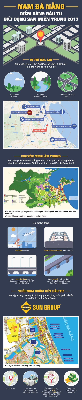 Vì sao sóng đầu tư đổ về bất động sản Nam Đà Nẵng? - ảnh 1