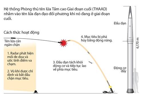 Hàn Quốc chấp thuận kế hoạch triển khai THAAD - ảnh 1