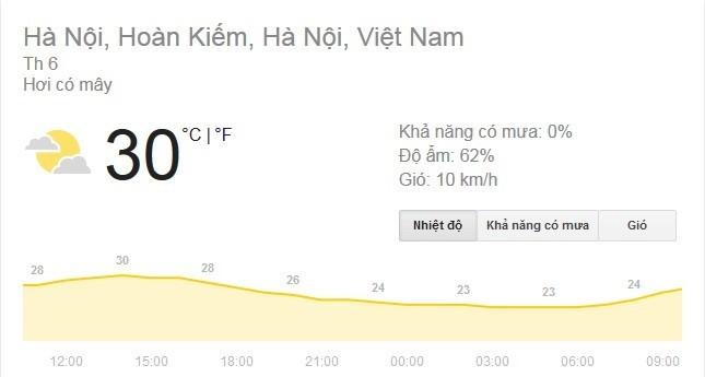 3 căn bệnh dễ mắc khi nắng nóng 30 độ giữa tháng 11 - ảnh 1