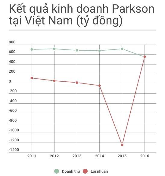 Đường kinh doanh huy hoàng đến bết bát của Parkson Việt Nam - ảnh 2