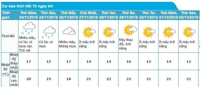 Nhiệt độ miền Bắc sắp giảm hơn 10 độ C, Hà Nội đón mưa - ảnh 1