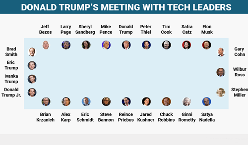 Cuộc gặp hơn 3.000 tỷ USD của Donald Trump - ảnh 1