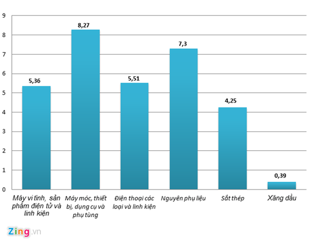 Chi hơn 31 tỷ USD nhập khẩu 6 nhóm hàng Trung Quốc - ảnh 1