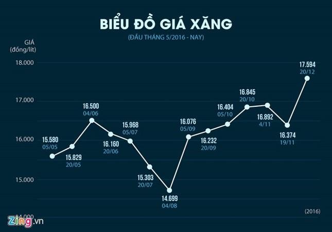 Giá xăng tăng mạnh từ 15h - ảnh 1