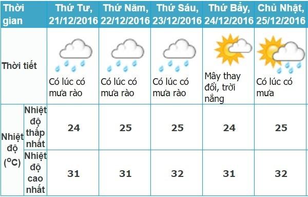 Hà Nội nắng ráo, Sài Gòn mưa rào vào Giáng sinh - ảnh 1