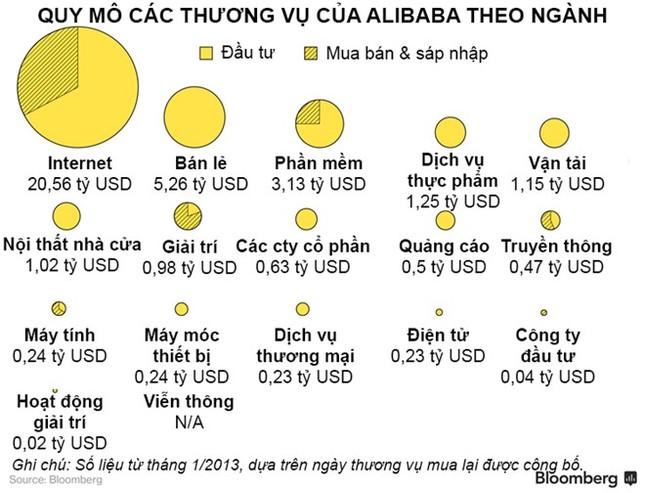 Alibaba đang bành trướng như thế nào? - ảnh 2