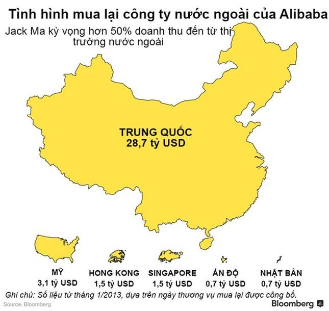 Alibaba đang bành trướng như thế nào? - ảnh 1