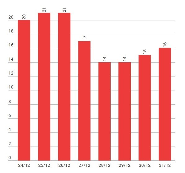 Vì sao mùa đông Hà Nội nóng kỷ lục trong 10 năm qua? - ảnh 1