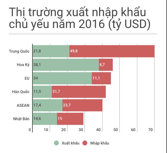 Việt Nam giảm nhập siêu từ Trung Quốc, dừng ở 28 tỷ USD - ảnh 2