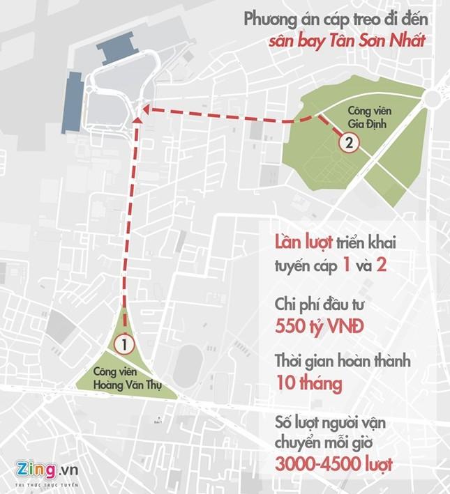 TP.HCM sẽ hỗ trợ nghiên cứu đề án cáp treo vào Tân Sơn Nhất - ảnh 1