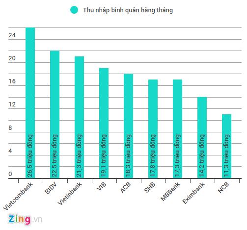 Nhân viên ngân hàng nào đang nhận lương cao nhất? - ảnh 1