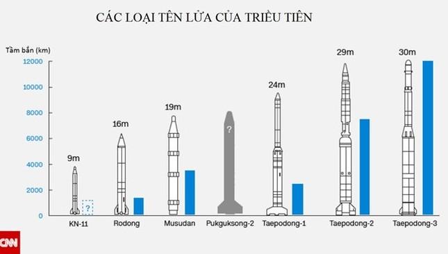 Hàn Quốc: Tên lửa mới của Triều Tiên bay xa hơn 2.000 km - ảnh 1