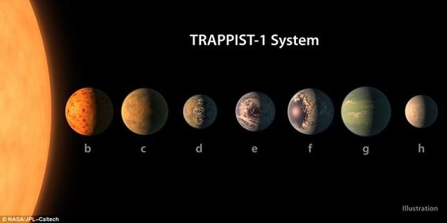 Hành trình khám phá 'Hệ Mặt Trời mới' gây chấn động - ảnh 1