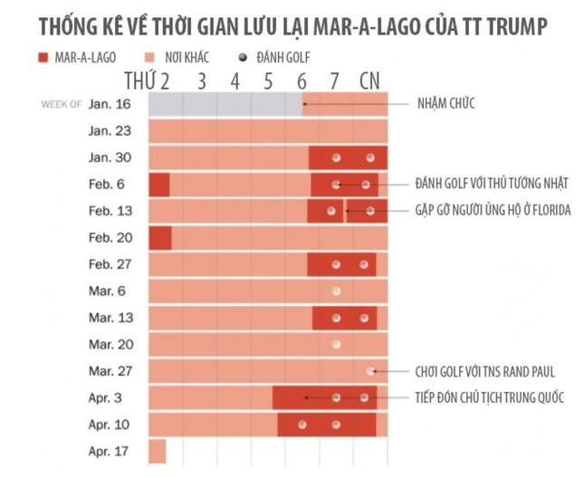 Tổng thống Trump dành 20% thời gian ở 'Nhà Trắng mùa đông' - ảnh 1