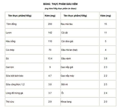 70% trẻ Việt thiếu kẽm – một trong những nguyên nhân biếng ăn, thấp còi - ảnh 1