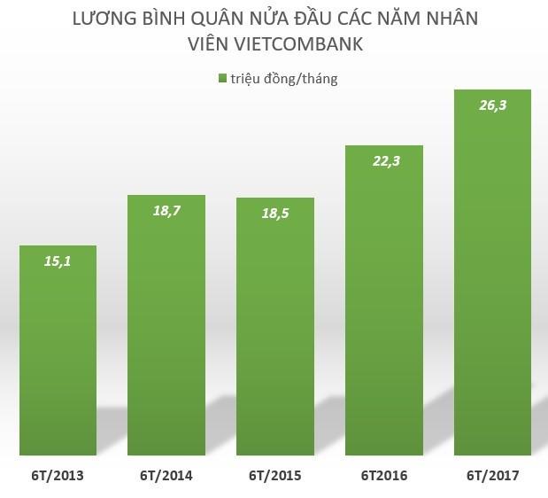Nửa năm, mỗi nhân viên Vietcombank nhận 160 triệu đồng tiền lương - ảnh 1