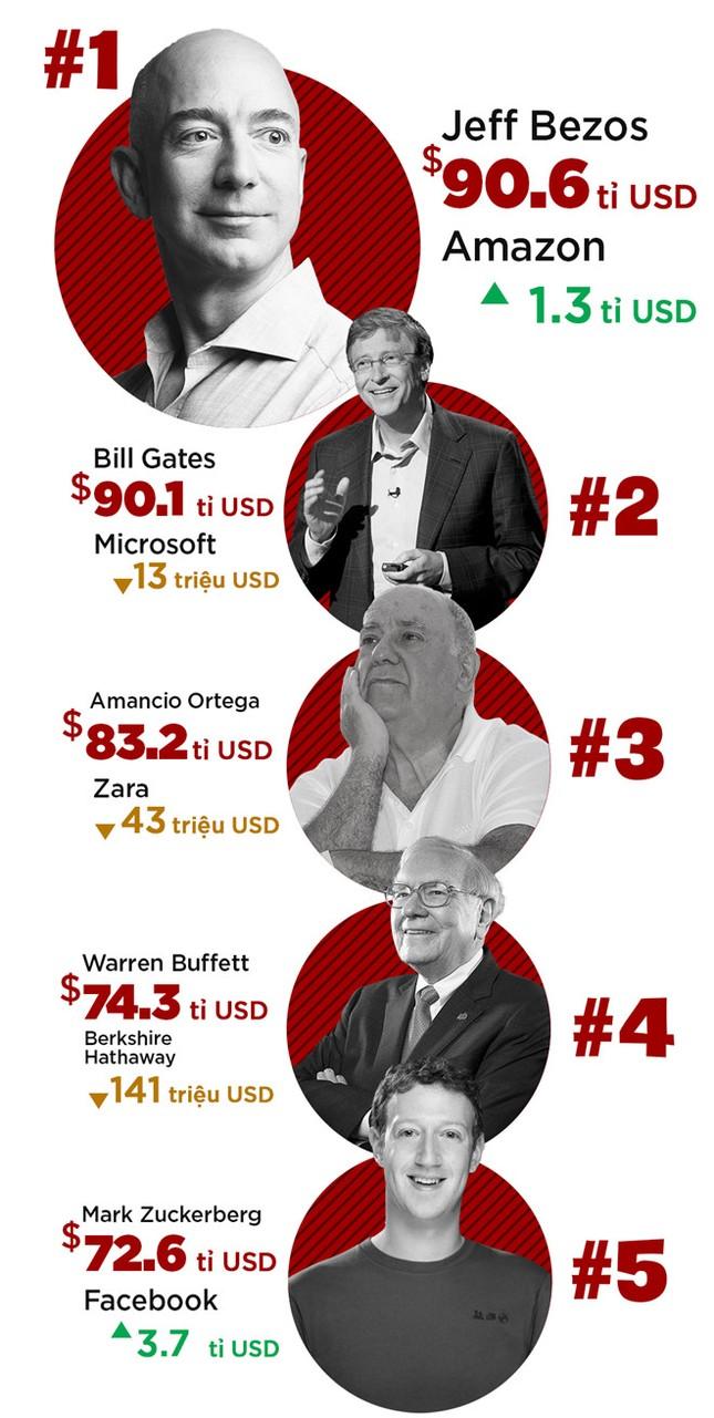 Ông chủ Amazon vượt Bill Gates trở thành người giàu nhất thế giới - ảnh 1
