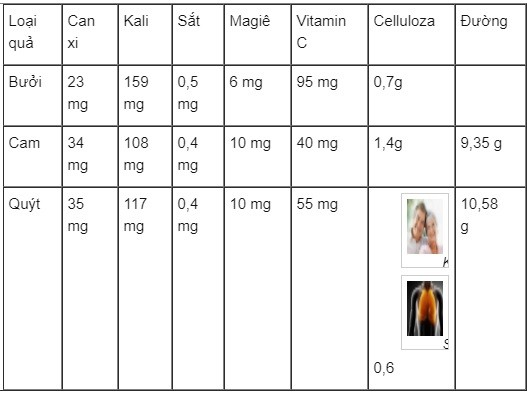 Mỗi ngày ăn bao nhiêu rau quả để đủ Vitamin? - ảnh 1
