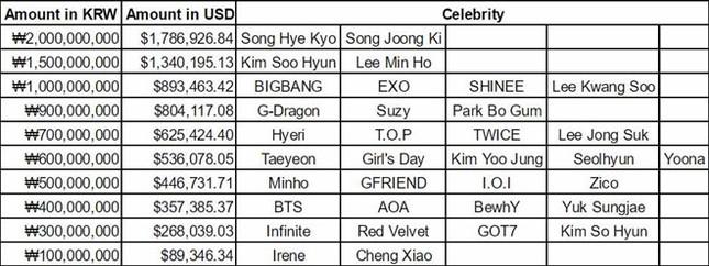 Song Joong Ki, Song Hye Kyo thu nhập cao nhất giải trí xứ Hàn - ảnh 1