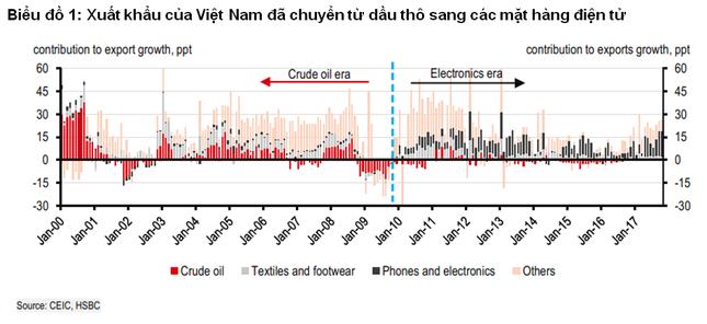 HSBC: Ngành du lịch sẽ thay thế dầu mỏ trong nền kinh tế Việt Nam - ảnh 1