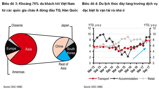 HSBC: Ngành du lịch sẽ thay thế dầu mỏ trong nền kinh tế Việt Nam - ảnh 2
